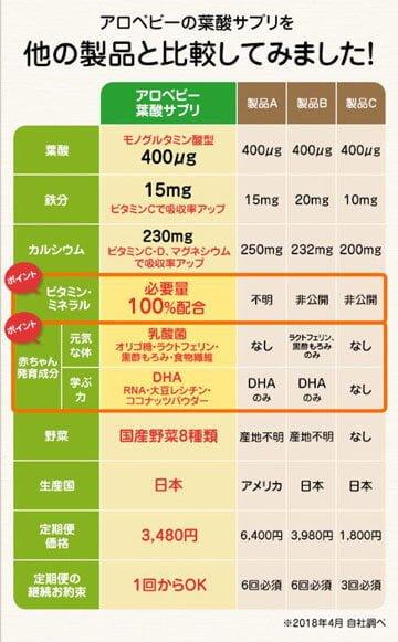 アロベビー葉酸サプリの栄養素